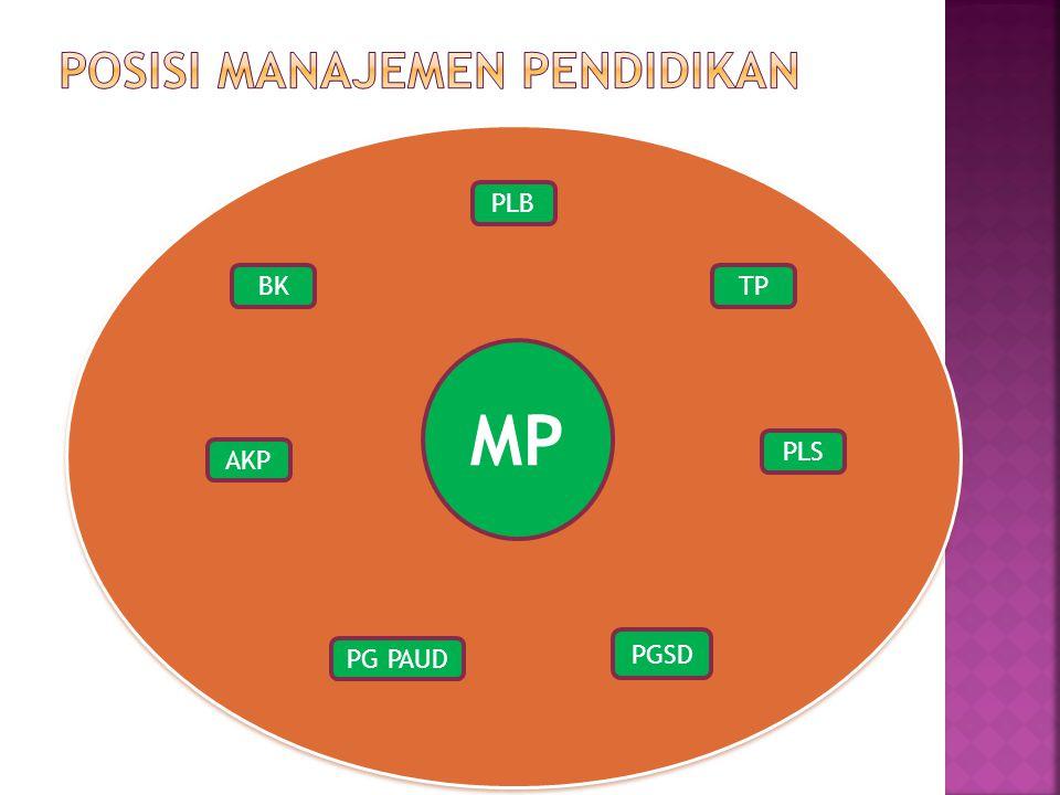 MP BK PLS AKP PLB PG PAUD PGSD TP