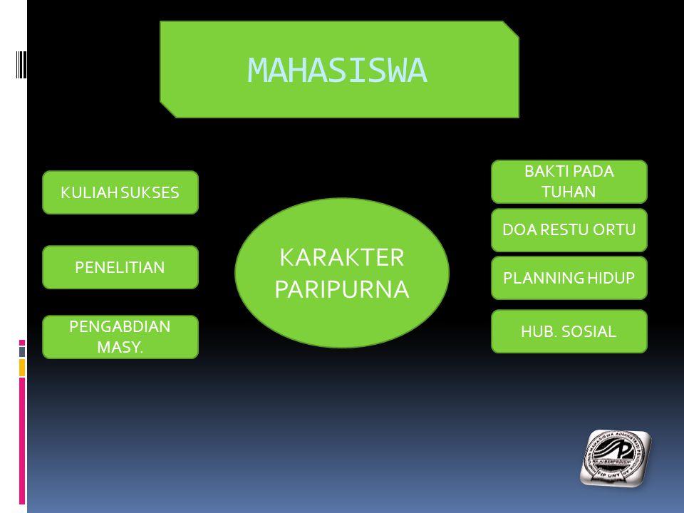 MAHASISWA KULIAH SUKSES PENELITIAN PENGABDIAN MASY. DOA RESTU ORTU PLANNING HIDUP HUB. SOSIAL BAKTI PADA TUHAN KARAKTER PARIPURNA