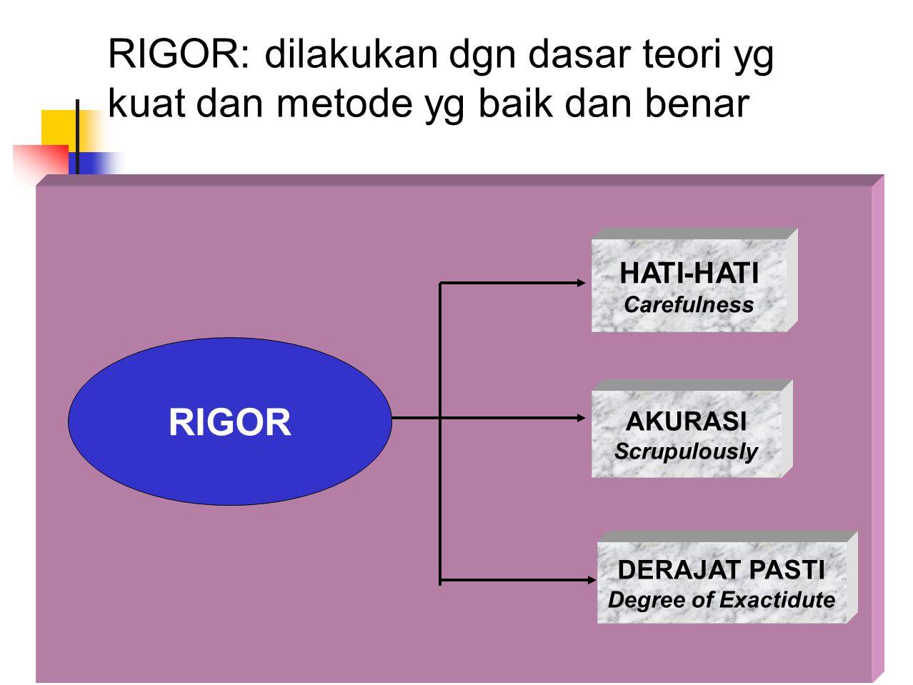 RIGOR: dilakukan dgn dasar teori yg kuat dan metode yg baik dan benar RIGOR HATI-HATI Carefulness AKURASI Scrupulously DERAJAT PASTI Degree of Exactid