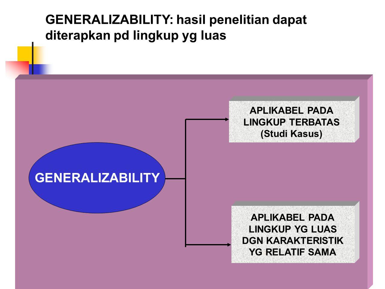 GENERALIZABILITY: hasil penelitian dapat diterapkan pd lingkup yg luas GENERALIZABILITY APLIKABEL PADA LINGKUP TERBATAS (Studi Kasus) APLIKABEL PADA L