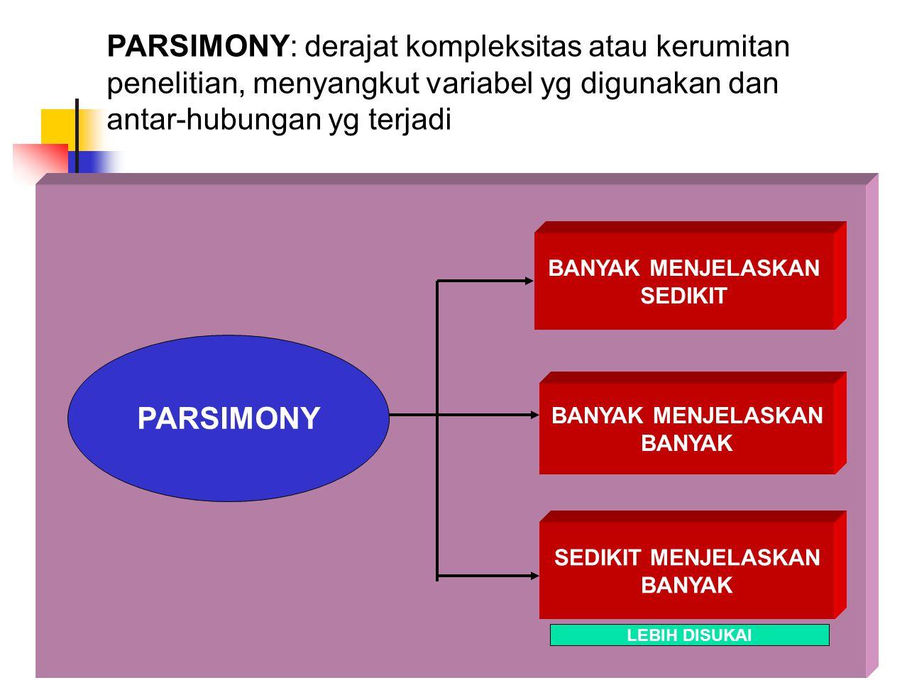 PARSIMONY: derajat kompleksitas atau kerumitan penelitian, menyangkut variabel yg digunakan dan antar-hubungan yg terjadi PARSIMONY BANYAK MENJELASKAN