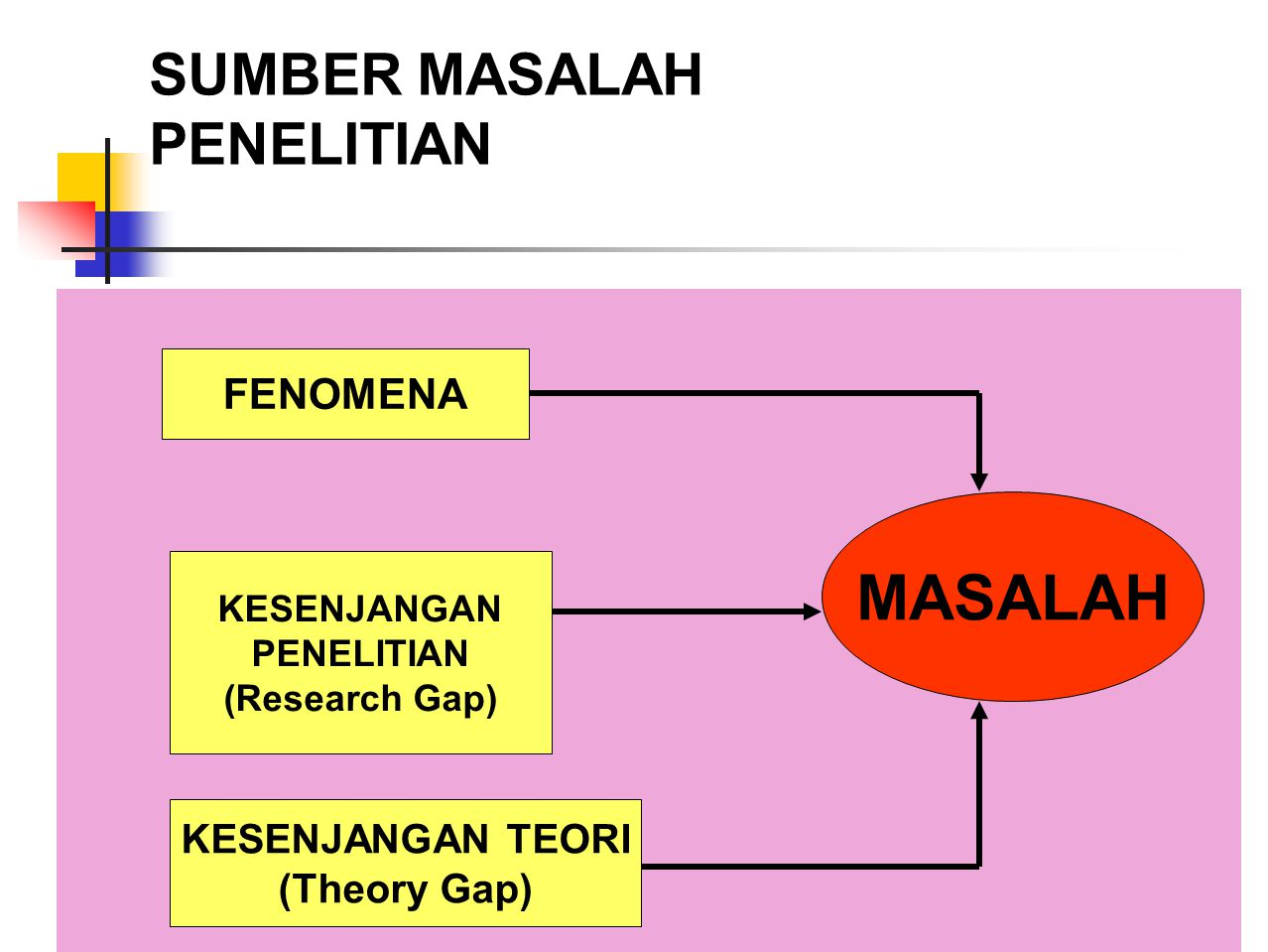 FENOMENA KESENJANGAN MASALAH PENELITIAN (Research Gap) KESENJANGAN TEORI (Theory Gap) SUMBER MASALAH PENELITIAN FENOMENA KESENJANGAN PENELITIAN (Resea