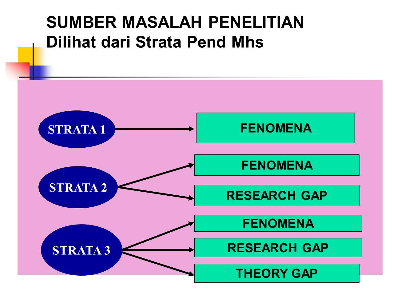 SUMBER MASALAH PENELITIAN Dilihat dari Strata Pend Mhs STRATA 1 STRATA 2 STRATA 3 FENOMENA RESEARCH GAP FENOMENA RESEARCH GAP THEORY GAP