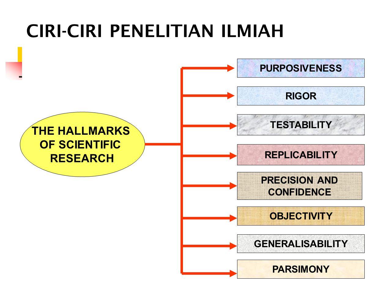CIRI-CIRI PENELITIAN ILMIAH THE HALLMARKS OF SCIENTIFIC RESEARCH TESTABILITY RIGOR PURPOSIVENESS REPLICABILITY PRECISION AND CONFIDENCE OBJECTIVITY GE