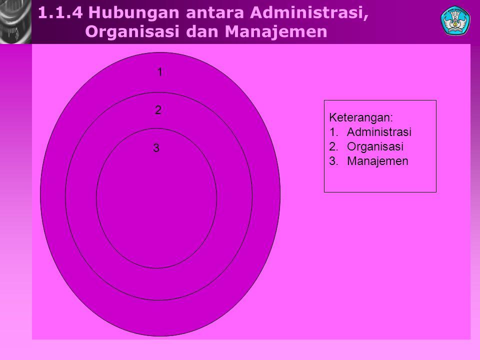 1.1.4 Hubungan antara Administrasi, Organisasi dan Manajemen 1 2 3 Keterangan: 1.Administrasi 2.Organisasi 3.Manajemen