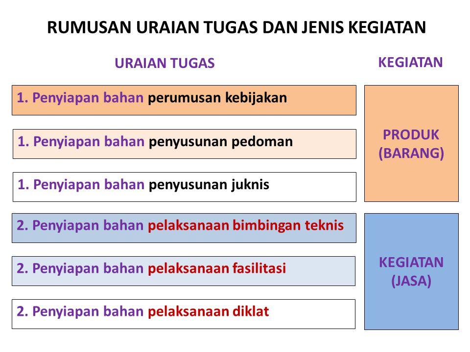 RUMUSAN URAIAN TUGAS DAN JENIS KEGIATAN 1. Penyiapan bahan perumusan kebijakan 2. Penyiapan bahan pelaksanaan bimbingan teknis URAIAN TUGAS 1. Penyiap