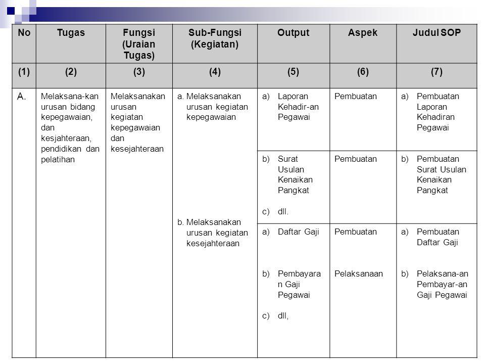 NoTugasFungsi (Uraian Tugas) Sub-Fungsi (Kegiatan) OutputAspekJudul SOP (1)(2)(3)(4)(5)(6)(7) A. Melaksana-kan urusan bidang kepegawaian, dan kesjahte