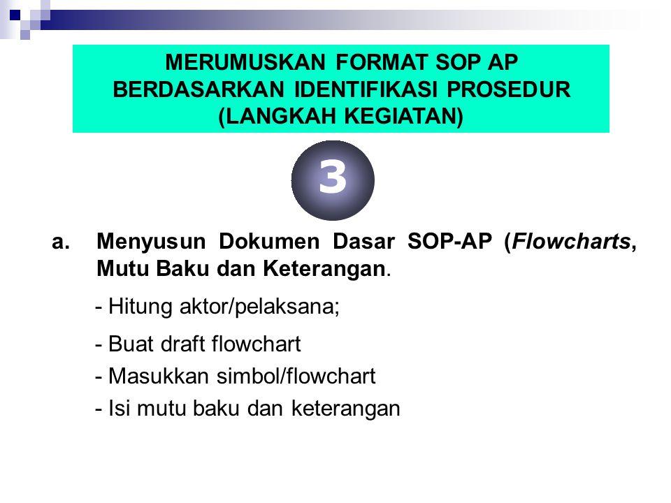 MERUMUSKAN FORMAT SOP AP BERDASARKAN IDENTIFIKASI PROSEDUR (LANGKAH KEGIATAN) a.Menyusun Dokumen Dasar SOP-AP (Flowcharts, Mutu Baku dan Keterangan. -