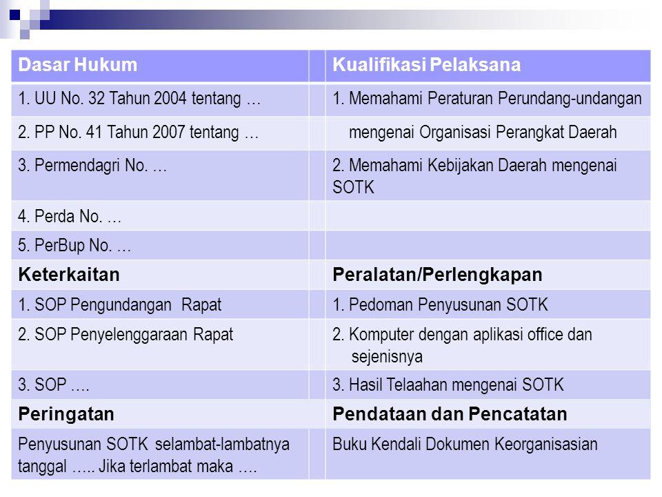 Dasar HukumKualifikasi Pelaksana 1. UU No. 32 Tahun 2004 tentang …1. Memahami Peraturan Perundang-undangan 2. PP No. 41 Tahun 2007 tentang … mengenai