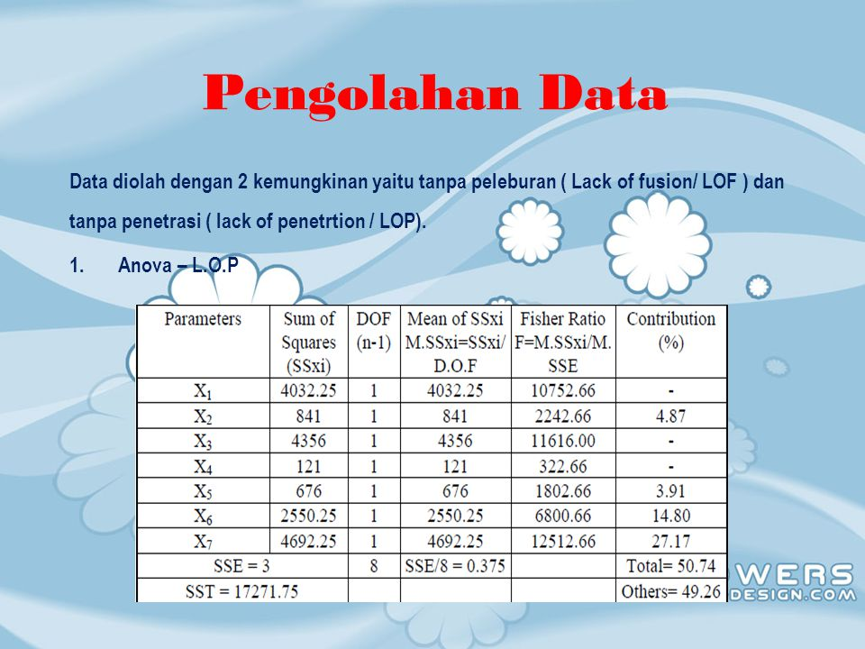 Pengolahan Data 2.Anova – L.O.F