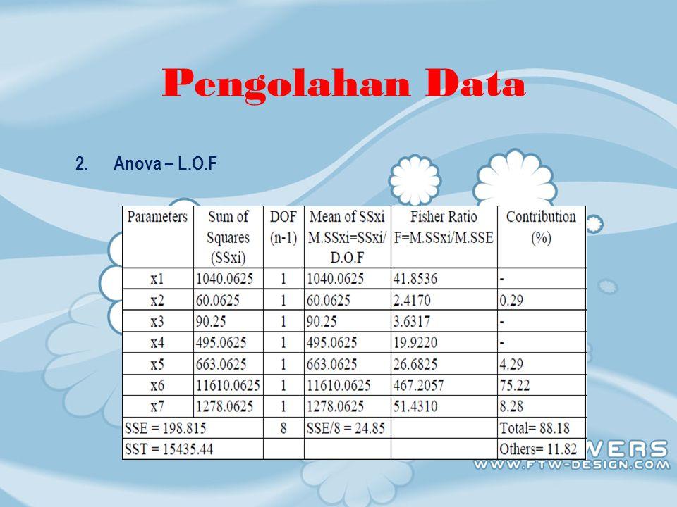 Grafik 1.Grafik LOP