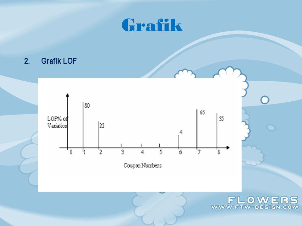 ANALISA 1.Dengan LOP menunjukkan perbedaan 48% sampai 85% dengan arus yang rendah 2.LOF baik digunakan dengan tekanan gas rendah ketika backing plate digunakan.
