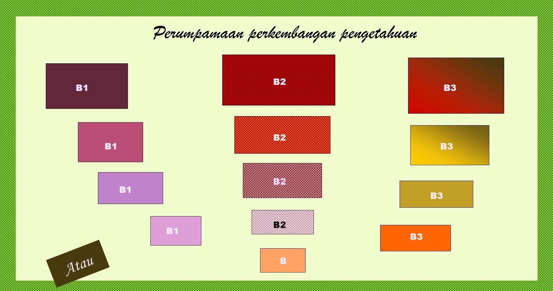 Perumpamaan perkembangan pengetahuan a1a1 a1a1 a1a1 a1a1 a a3a3 a2a2 a2a2 a2a2 a2a2 a3a3 a3a3 a3a3 Atau