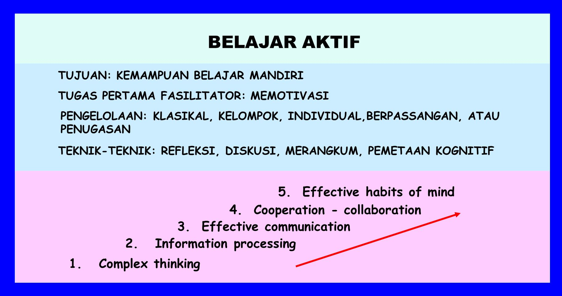 STRATEGI PEMBELAJARAN BBelajar mandiri, BBelajar kooperatif dan kolaboratif, BBelajar aktif, SSelf-regulated learning, GGenerative learning,