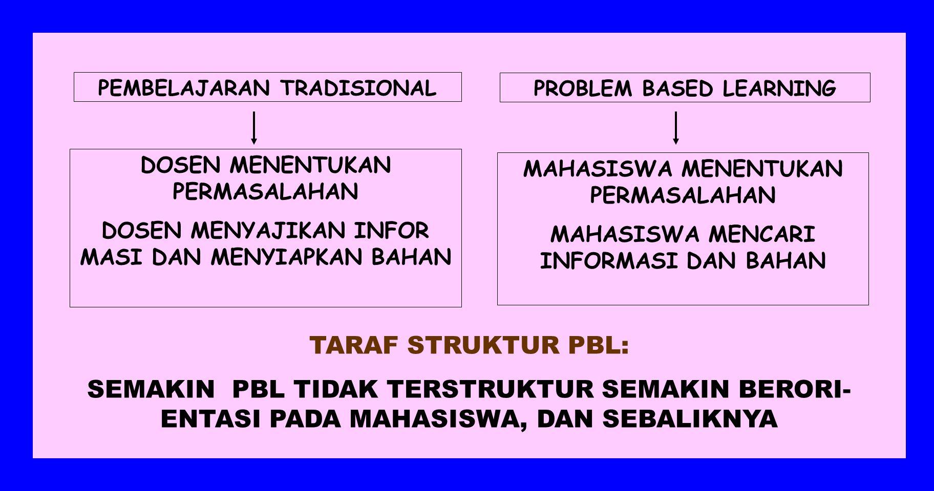 PROBLEM BASED LEARNING BERFOKUS DAN BERDASARKAN PADA PENYAJIAN PERMASALAHAN MAHASISWA MELAKUKAN PENELITIAN BERDASARKAN TEORI, KONSEP, PRINSIP DARI BERBAGAI ILMU, DENGAN PROSES MENGIDENTIFIKASI PERMASALAHAN, MENGUMPULKAN DATA, DAN MELAKUKAN ANALISIS, LALU MENARIK SIMPULAN PERMASALAHAN SEBAGAI PEMANDU KESATUAN DAN ALAT EVALUASI SEBAGAI CONTOH SARANA YANG MEMFASILITASI PROSES STIMULUS DALAM AKTIVITAS BELAJAR