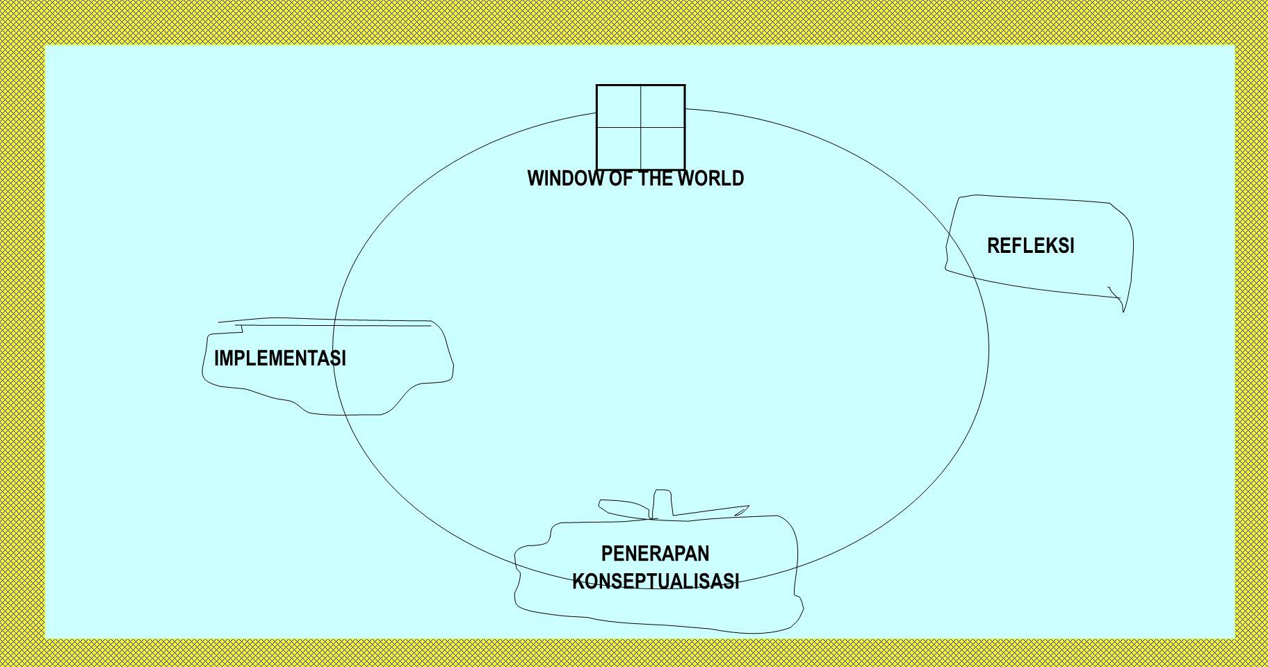 METACOGNITION MELIPUTI 4 JENIS KETERAMPILAN (Preisseisen) 1.KETERAMPILAN MENGATASI MASALAH 2.KETERAMPILAN PENGAMBILAN KEPUTUSAN 3.KETERAMPILAN BERPIKIR KRITIS 4.KETERAMPILAN BERPIKIR KREATIF METACOGNITION MERUPAKAN KETERAMPILAN DALAM MENGATUR DAN MENGONTROL PROSES BERPIKIR REFLECTION IN ACTION: REFLEKSI PENGALAMAN PRAKTIS PROFESIONAL DALAM MENGATASI MASALAH UNTUK MENGATASI MASALAH BARU.