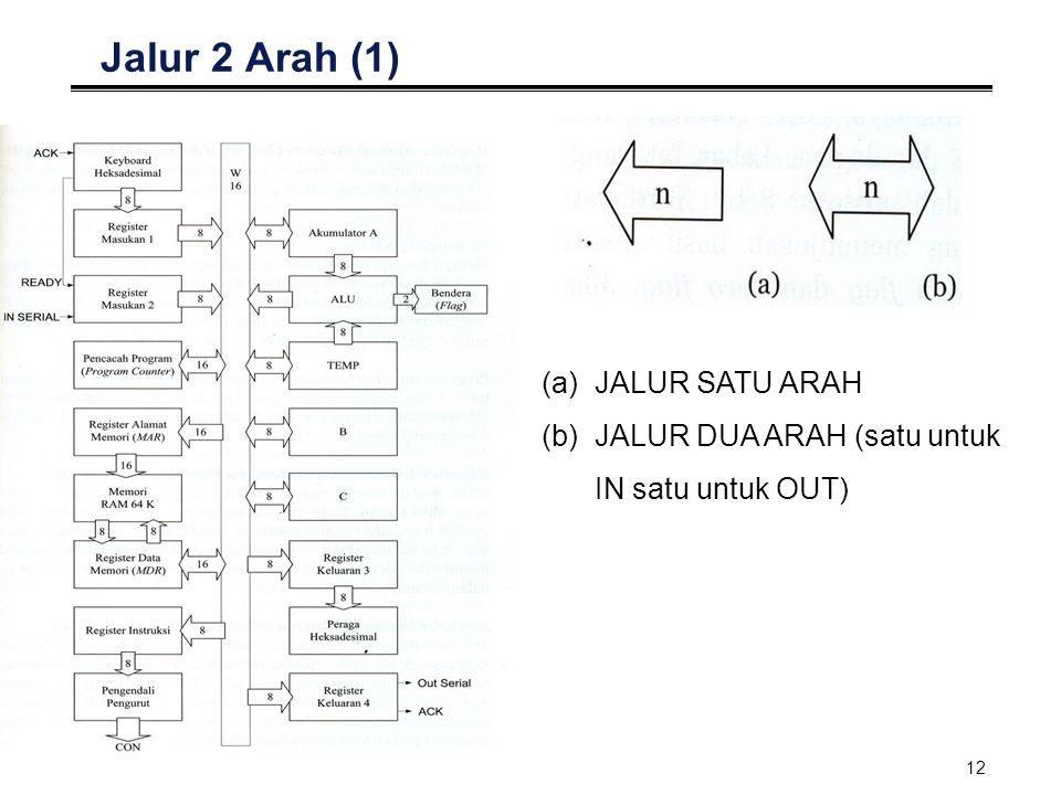 12 Jalur 2 Arah (1) (a)JALUR SATU ARAH (b)JALUR DUA ARAH (satu untuk IN satu untuk OUT)