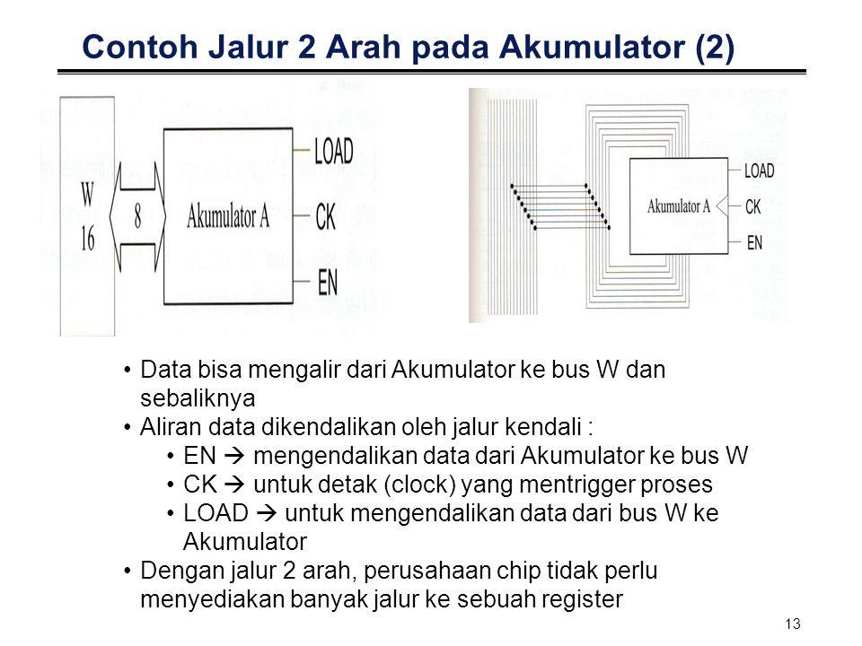 13 Contoh Jalur 2 Arah pada Akumulator (2) Data bisa mengalir dari Akumulator ke bus W dan sebaliknya Aliran data dikendalikan oleh jalur kendali : EN