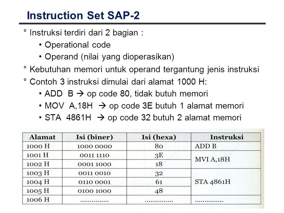 14 Instruction Set SAP-2 °Instruksi terdiri dari 2 bagian : Operational code Operand (nilai yang dioperasikan) °Kebutuhan memori untuk operand tergant