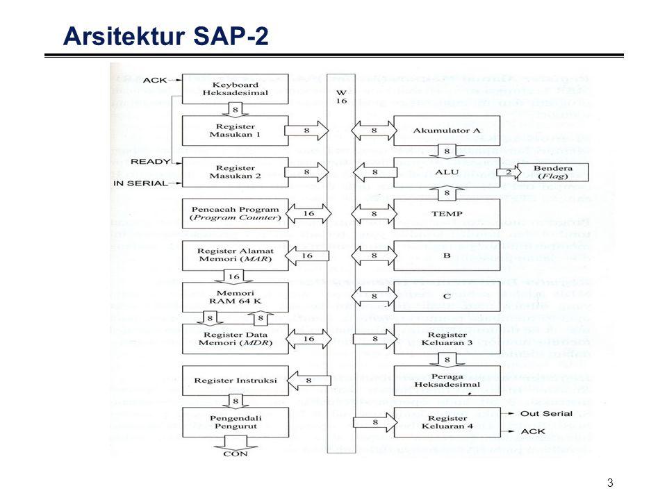 3 Arsitektur SAP-2