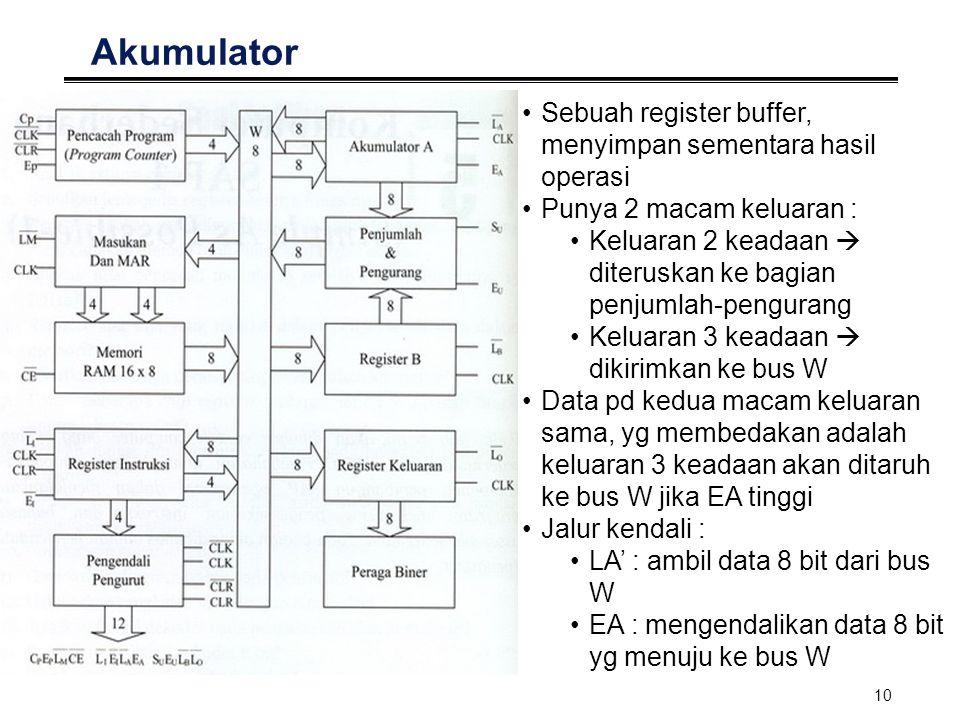 11 Penjumlah-Pengurang Menggunakan sistem Komplemen 2 (K-2) Jalur Kendali : SU : menentukan jenis operas (+ / -).