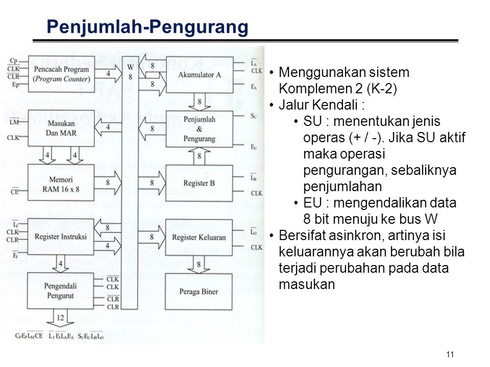 12 Register B Adalah register buffer Jalur Kendali : LB' : mengambil data 8 bit dari bus W Keluaran dari register B mengaktifkan penjumlah- pengurang, memasukkan bilangan yang akan dijumlahkan dengan atau dikurangkan dari isi akumulator