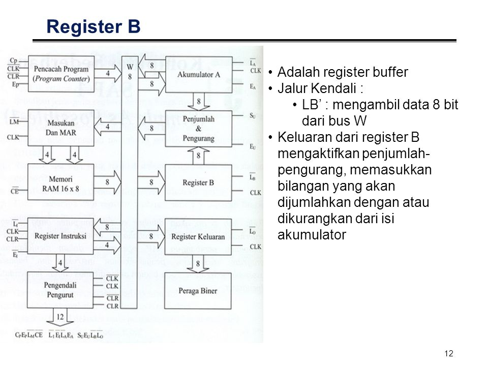 13 Register Keluaran Berisi hasil operasi dari register penjumlah pengurang, setelah sementara disimpan dalam akumulator Jalur kendali : L0' : mengambil data 8 bit dari bus W Sering disebut output port Dalam mikrokomputer digunakan untuk menggerakkan alat spt printer, CRT, dsb