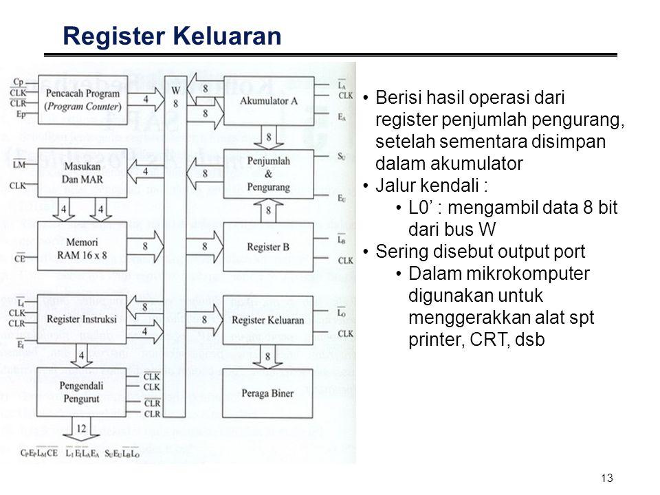 13 Register Keluaran Berisi hasil operasi dari register penjumlah pengurang, setelah sementara disimpan dalam akumulator Jalur kendali : L0' : mengamb