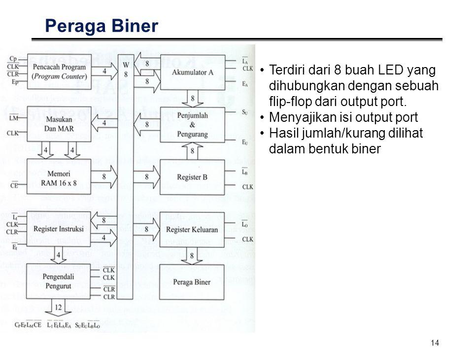 14 Peraga Biner Terdiri dari 8 buah LED yang dihubungkan dengan sebuah flip-flop dari output port. Menyajikan isi output port Hasil jumlah/kurang dili