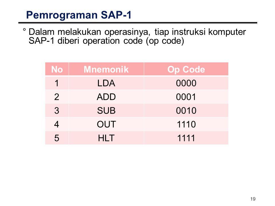 19 Pemrograman SAP-1 °Dalam melakukan operasinya, tiap instruksi komputer SAP-1 diberi operation code (op code) NoMnemonikOp Code 1LDA0000 2ADD0001 3S