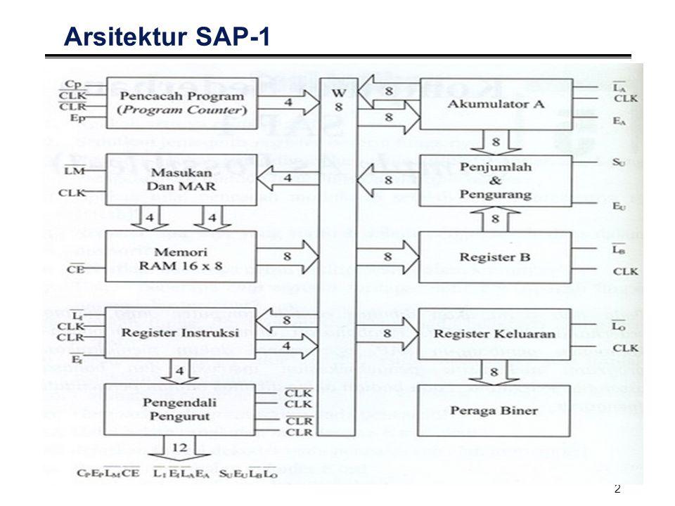 3 3-state buffer Arsitektur SAP-1 Semua keluaran menuju bus W dikendalikan oleh three state buffer yang memungkinkan transfer data dari register ke bus secara teratur.