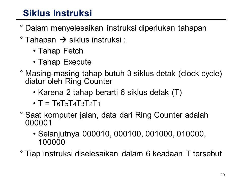 20 Siklus Instruksi °Dalam menyelesaikan instruksi diperlukan tahapan °Tahapan  siklus instruksi : Tahap Fetch Tahap Execute °Masing-masing tahap but