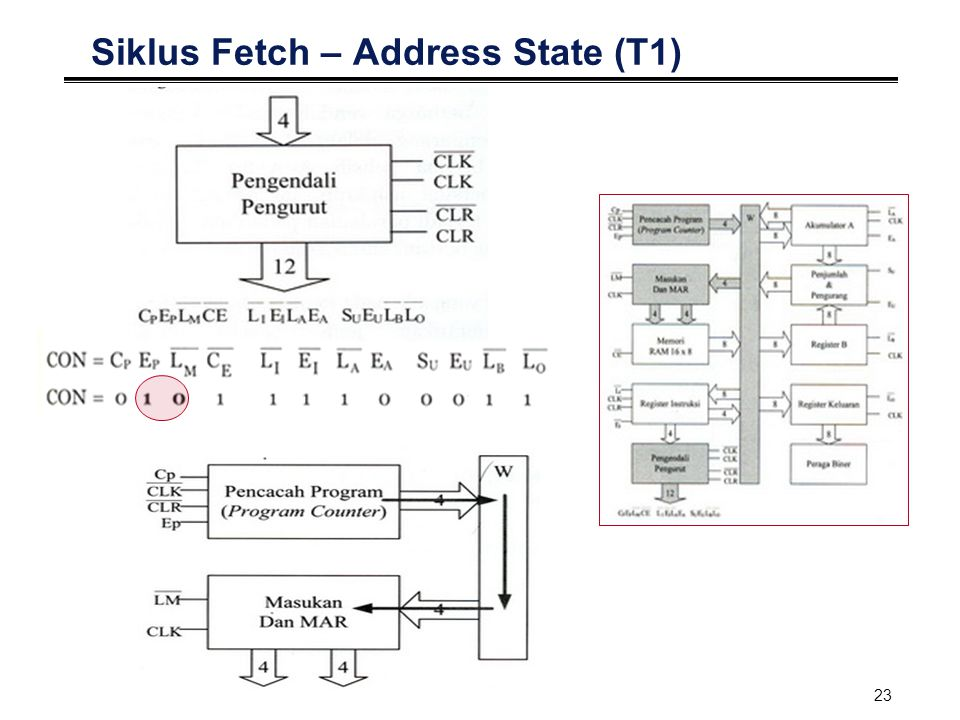 24 Siklus Fetch – Increment State (T2)