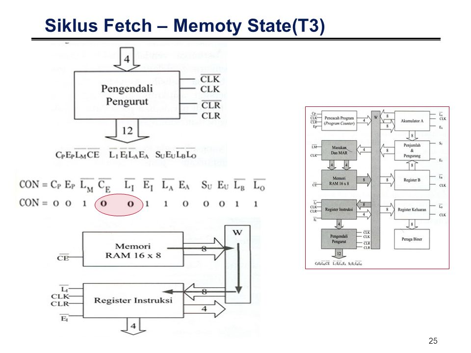 26 Siklus Eksekusi °Aktifitas dalam siklus Fetch : Alamat memori dikirim dari IR ke MAR Ambil data dan dimasukkan dalam accumulator °Kedua aktifitas dilakukan pada tahap T 4 dan T 5, sedangkan tahap T 6 tidak melakukan apa-apa