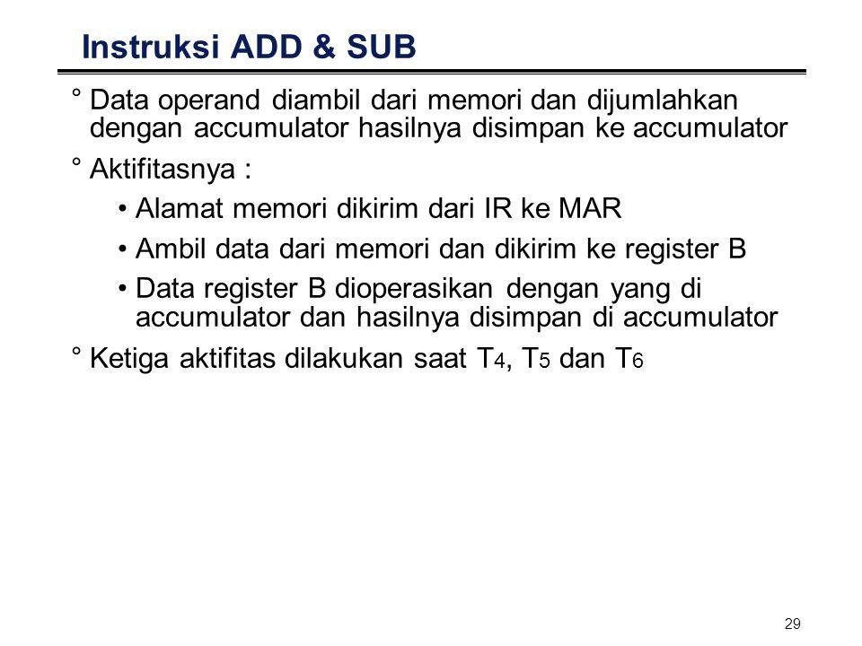 29 Instruksi ADD & SUB °Data operand diambil dari memori dan dijumlahkan dengan accumulator hasilnya disimpan ke accumulator °Aktifitasnya : Alamat me