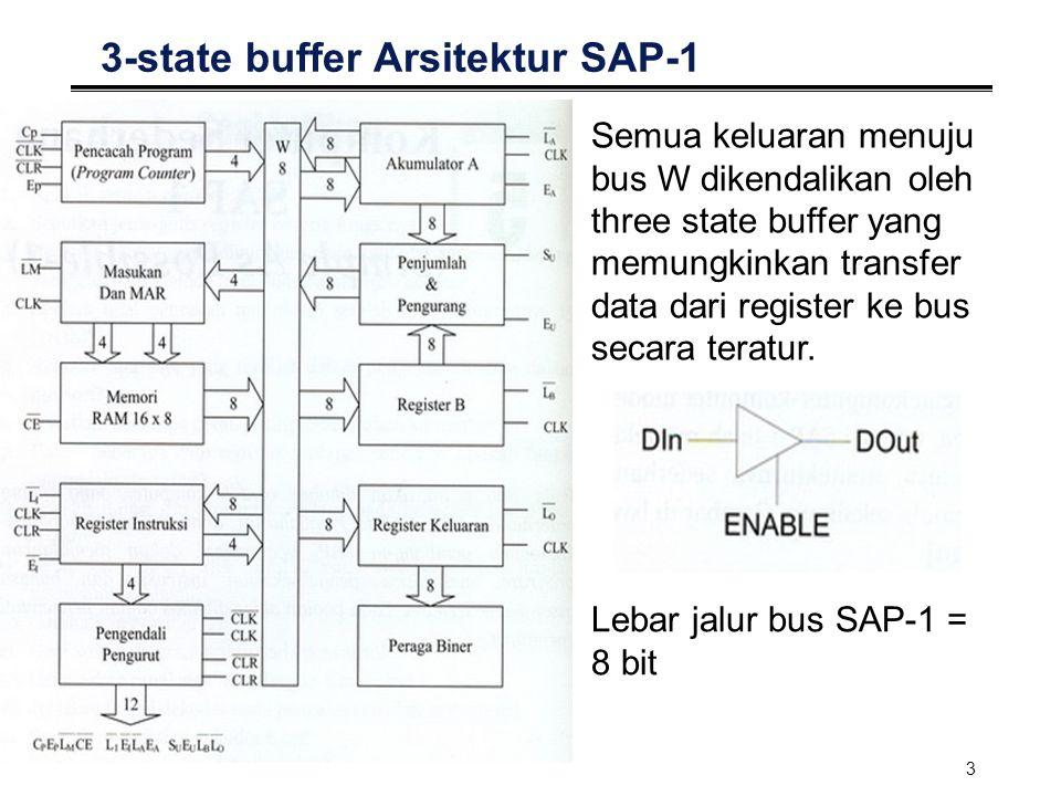 3 3-state buffer Arsitektur SAP-1 Semua keluaran menuju bus W dikendalikan oleh three state buffer yang memungkinkan transfer data dari register ke bu