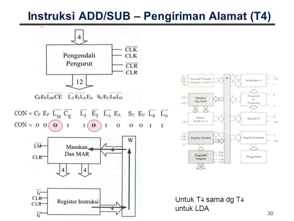 30 Instruksi ADD/SUB – Pengiriman Alamat (T4) Untuk T 4 sama dg T 4 untuk LDA