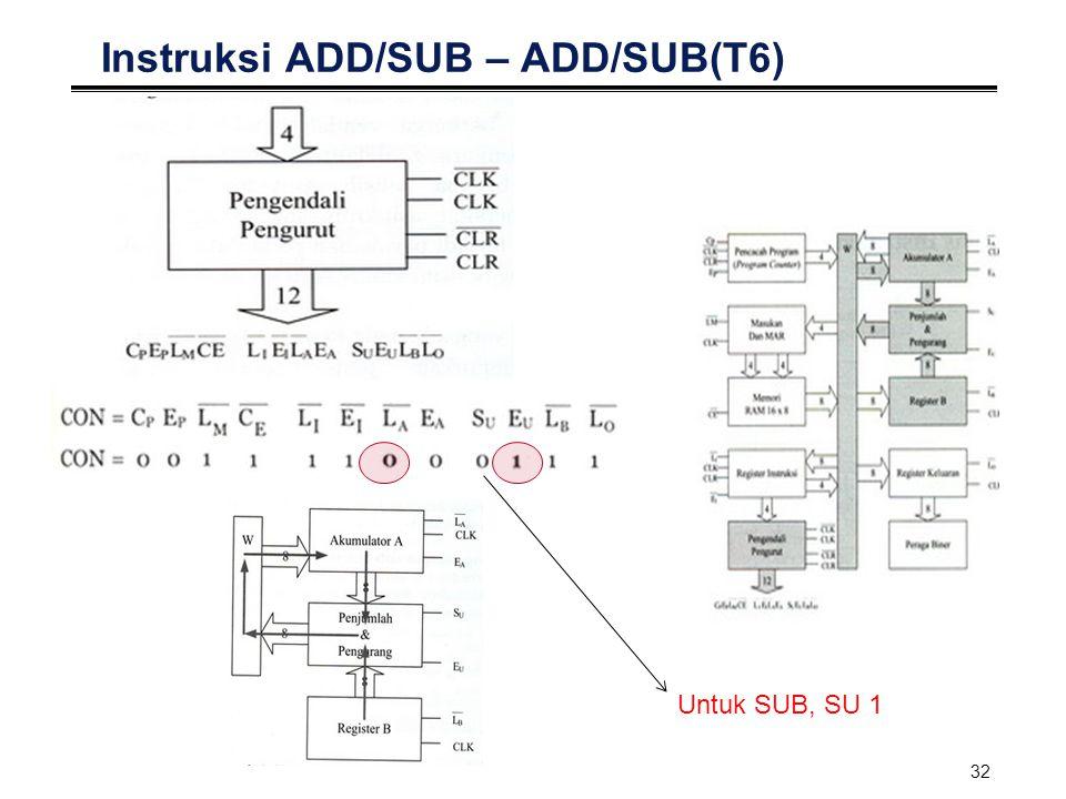 32 Instruksi ADD/SUB – ADD/SUB(T6) Untuk SUB, SU 1