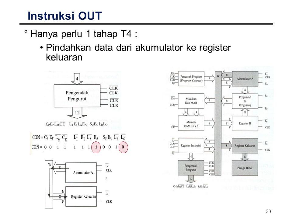 33 Instruksi OUT °Hanya perlu 1 tahap T4 : Pindahkan data dari akumulator ke register keluaran
