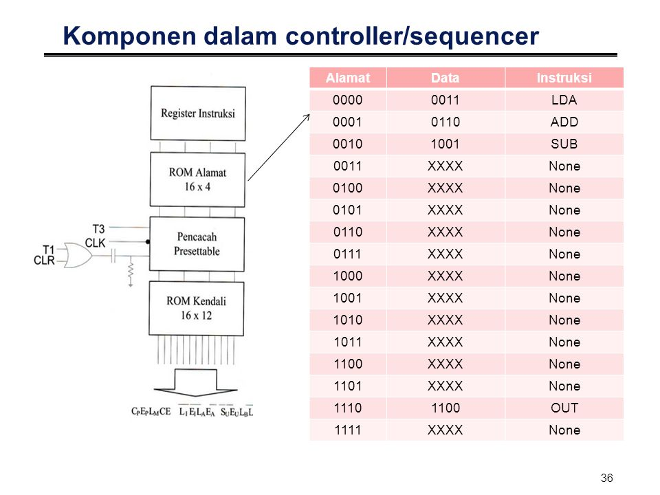36 Komponen dalam controller/sequencer AlamatDataInstruksi 00000011LDA 00010110ADD 00101001SUB 0011XXXXNone 0100XXXXNone 0101XXXXNone 0110XXXXNone 011