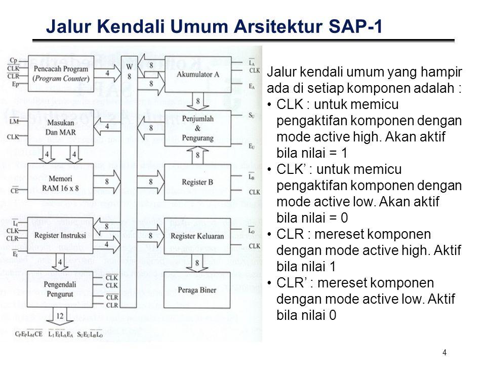 4 Jalur Kendali Umum Arsitektur SAP-1 Jalur kendali umum yang hampir ada di setiap komponen adalah : CLK : untuk memicu pengaktifan komponen dengan mo