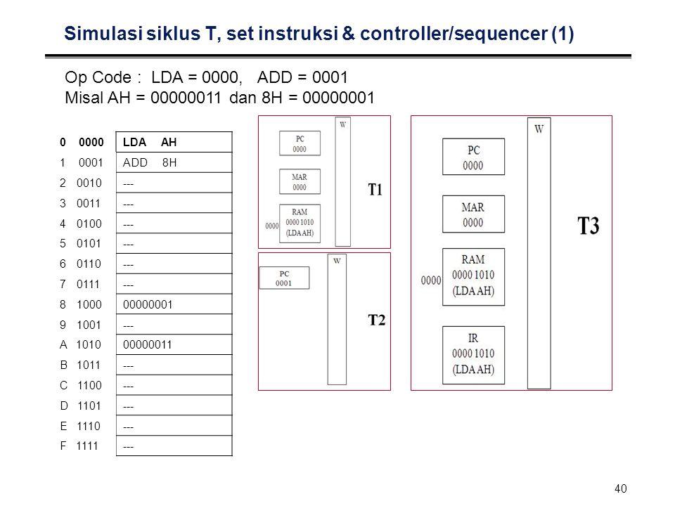 41 Simulasi siklus T, set instruksi & controller/sequencer (2) Op Code : LDA = 0000, ADD = 0001 Misal AH = 00000011 dan 8H = 00000001 RAM 0000 1010 (LDA AH) AlamatDataInstruksi 00000011LDA 00010110ADD 00101001SUB 0011