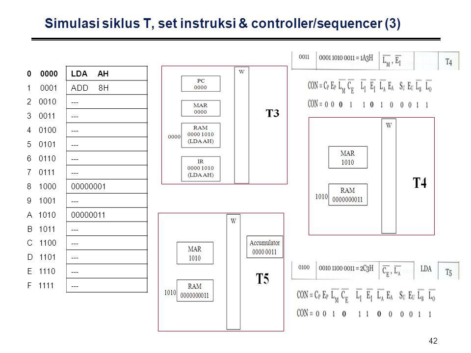 42 Simulasi siklus T, set instruksi & controller/sequencer (3) LDA AH ADD 8H --- 00000001 --- 00000011 --- 0 0000 1 0001 20010 30011 40100 50101 60110