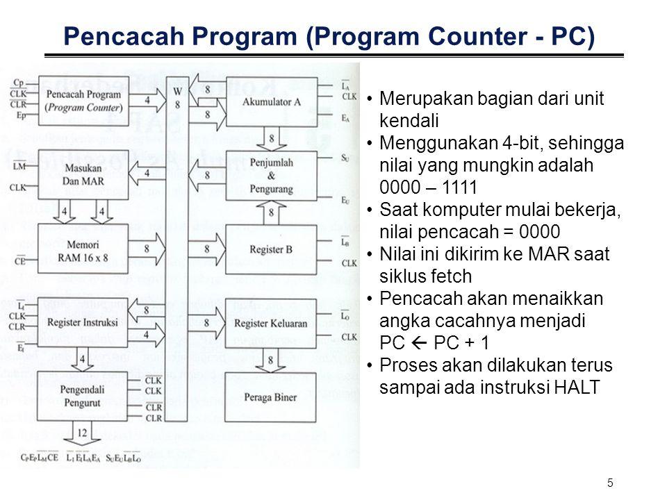 5 Pencacah Program (Program Counter - PC) Merupakan bagian dari unit kendali Menggunakan 4-bit, sehingga nilai yang mungkin adalah 0000 – 1111 Saat ko