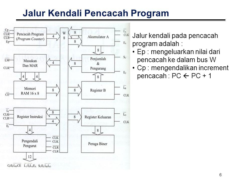 6 Jalur Kendali Pencacah Program Jalur kendali pada pencacah program adalah : Ep : mengeluarkan nilai dari pencacah ke dalam bus W Cp : mengendalikan