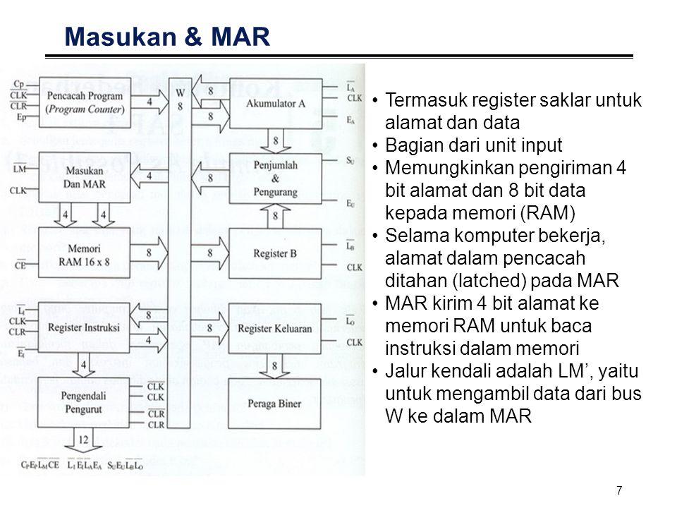 8 RAM 16 x 8 Untuk menyimpan data & instruksi Alamat memori yang akan digunakan ditunjukkan oleh MAR Instruksi / data lalu ditaruh dalam bus W Instruksi  masuk ke IR Data  masuk ke register Jumlah alamat 16 dan lebar data = 8 bit Itulah sebabnya PC kita lebarnya 4 bit Jalur Kendali : CE' : mengeluarkan 8 bit dari memori ke bus W