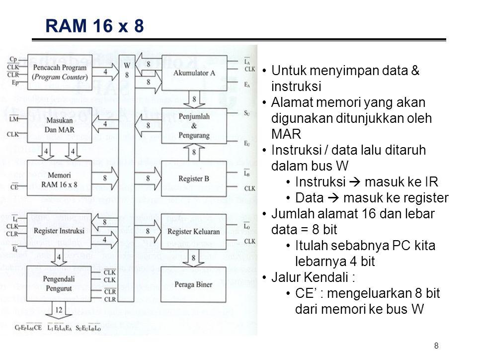 8 RAM 16 x 8 Untuk menyimpan data & instruksi Alamat memori yang akan digunakan ditunjukkan oleh MAR Instruksi / data lalu ditaruh dalam bus W Instruk
