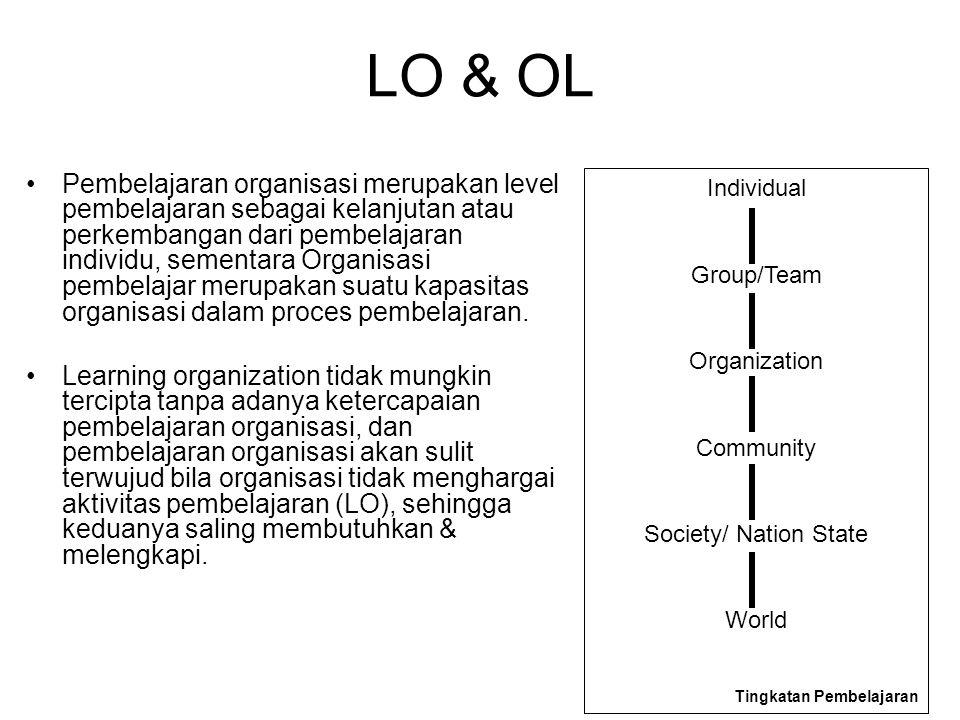 LO & OL Pembelajaran organisasi merupakan level pembelajaran sebagai kelanjutan atau perkembangan dari pembelajaran individu, sementara Organisasi pembelajar merupakan suatu kapasitas organisasi dalam proces pembelajaran.