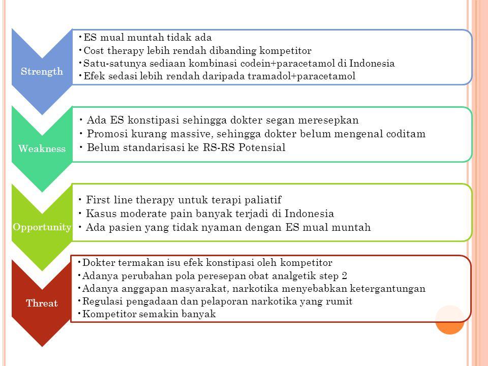 Strength ES mual muntah tidak ada Cost therapy lebih rendah dibanding kompetitor Satu-satunya sediaan kombinasi codein+paracetamol di Indonesia Efek s