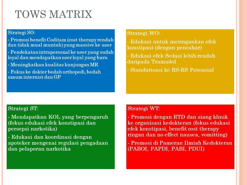 TOWS MATRIX Strategi SO: - Promosi benefit Coditam (cost therapy rendah dan tidak mual muntah) yang massive ke user - Pendekatan intrapersonal ke user